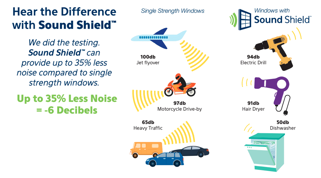 Sound Shield & Noise Shield Windows Lowering Airplane, Traffic, and Dishwasher Noise