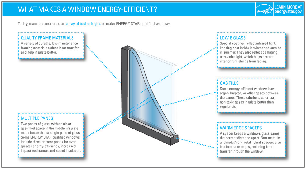 What makes a window energy efficient infographic