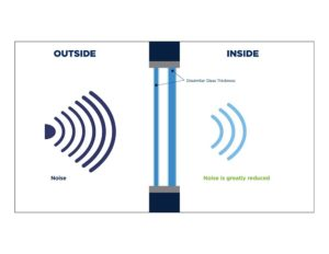 Noise reduction window infographic