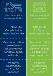 OITC vs STC inforgraphic
