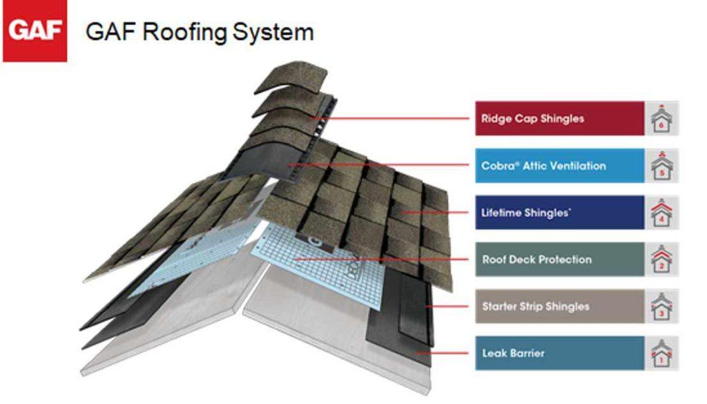GAF roofing ventilation system